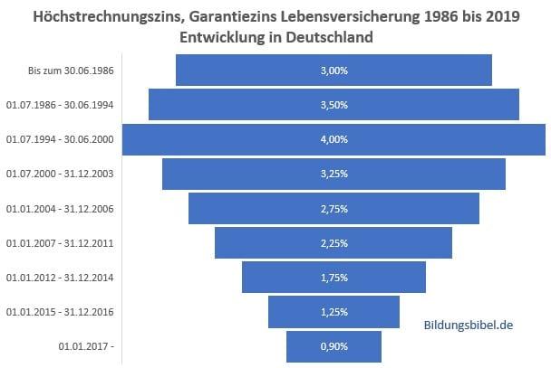 Höchstrechnungszins, Garantiezins Lebensversicherung 1986 bis 2019 Entwicklung in Deutschland