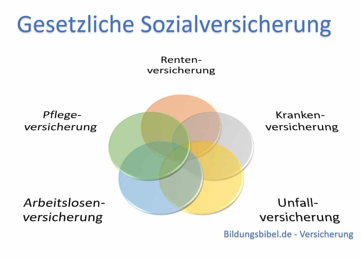 Gesetzliche Sozialversicherung, fünf Säulen Übersicht, Aufgaben, Leistungen