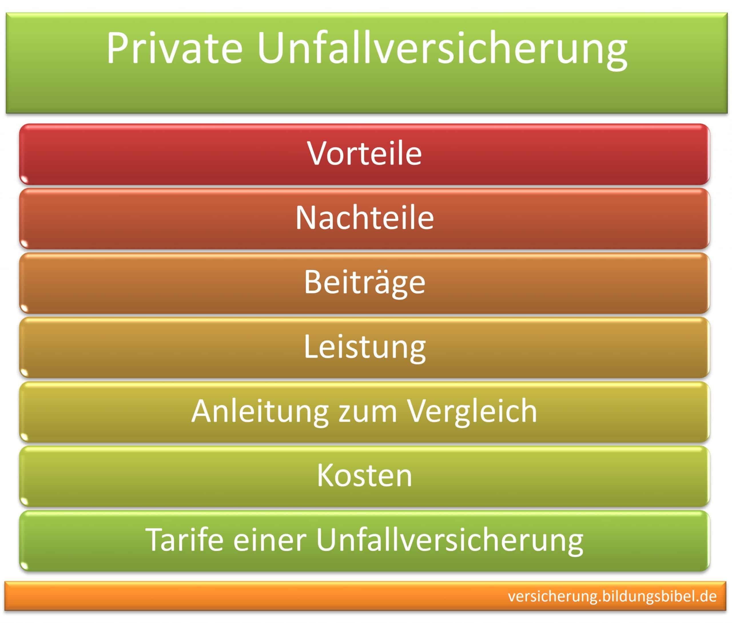 Private Unfallversicherung, Vorteile und Nachteile, Beiträge, Leistung, Anleitung zum Vergleich, Kosten und Tarife einer Unfallversicherung.