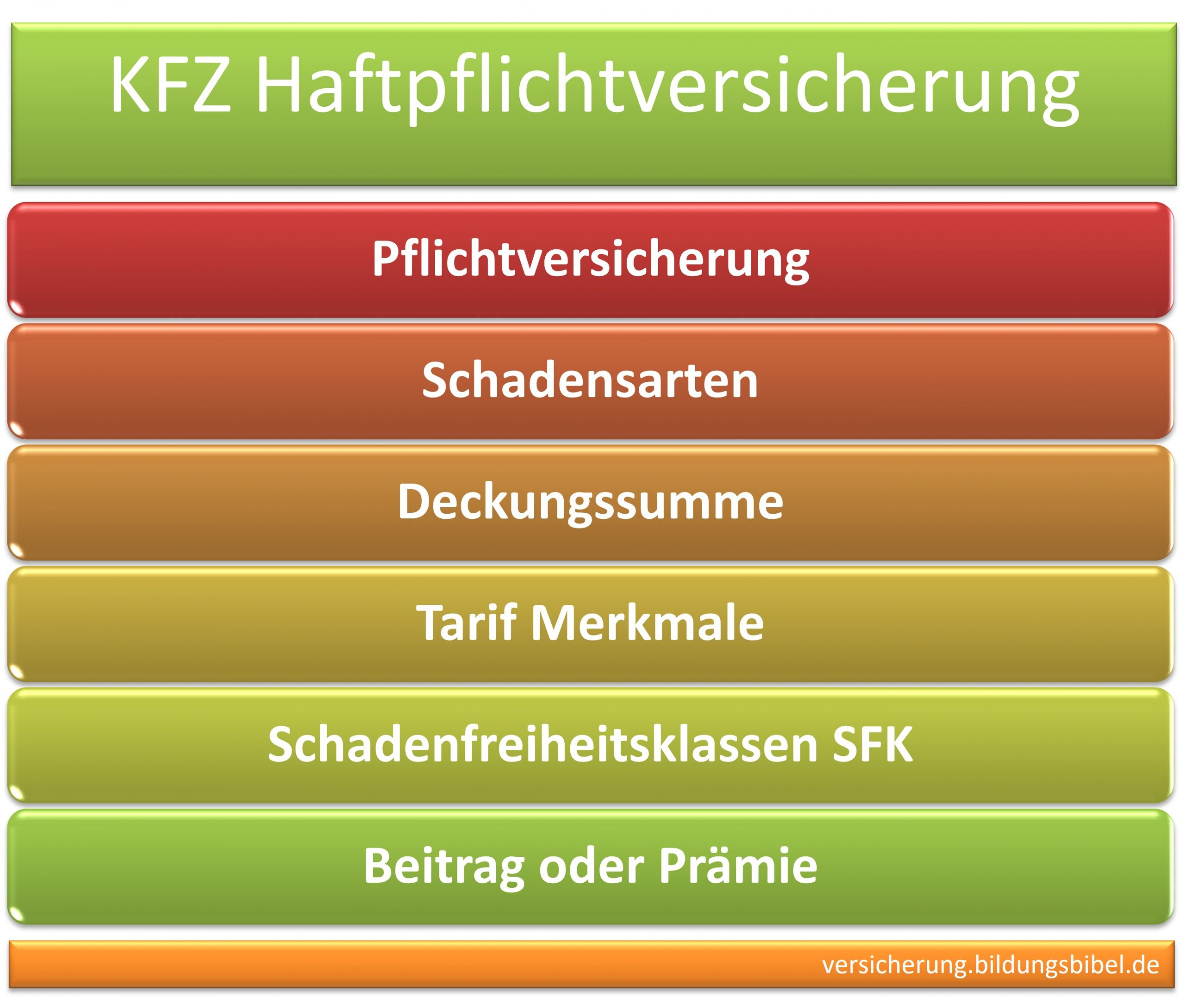 Kfz Haftpflichtversicherung, Pflichtversicherung, Schadensarten, Deckungssumme, Tarif Merkmale,  Schadenfreiheitsklassen SFK, Beitrag, Prämie.